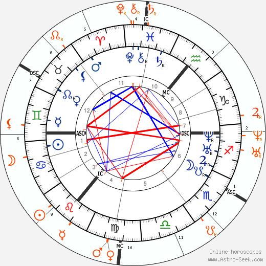 Horoscope Matching, Love compatibility: Branwell Brontë and Emily Brontë