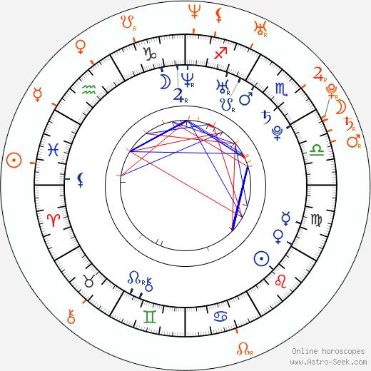 Horoscope Matching, Love compatibility: Brenda Gandini and Gonzalo Heredia
