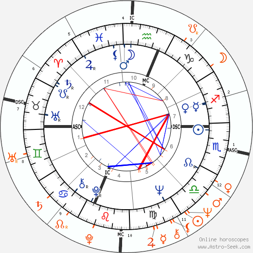 Horoscope Matching, Love compatibility: Brenda Vaccaro and Michael Douglas