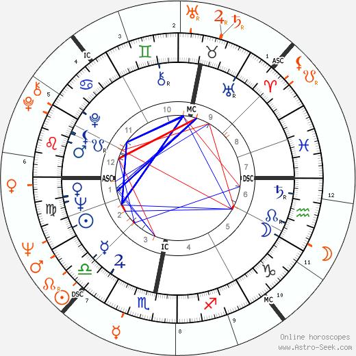 Horoscope Matching, Love compatibility: Brian Epstein and John Lennon