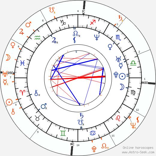 Horoscope Matching, Love compatibility: Bridget Marquardt and Hugh Hefner
