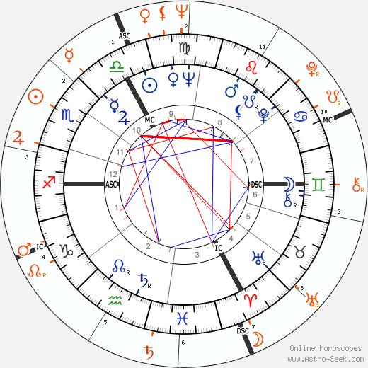 Horoscope Matching, Love compatibility: Brigitte Bardot and Alain Delon