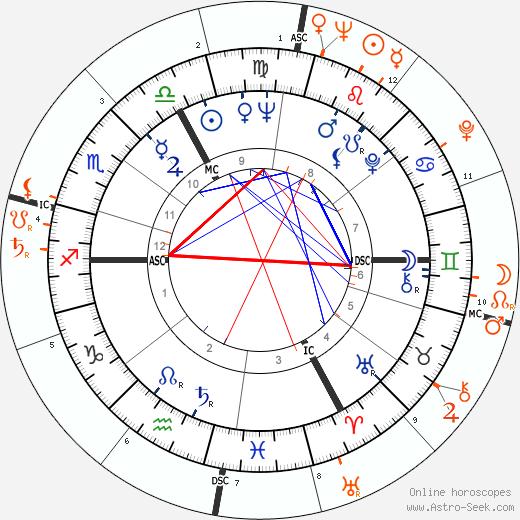 Horoscope Matching, Love compatibility: Brigitte Bardot and Eddie Fisher