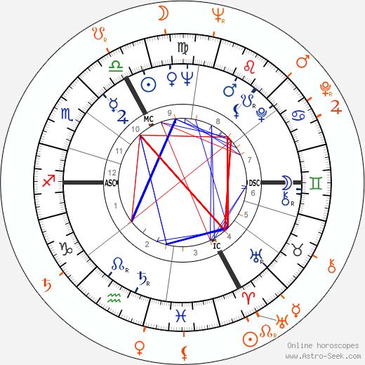 Horoscope Matching, Love compatibility: Brigitte Bardot and George Baker
