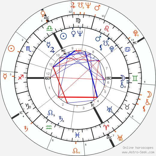 Horoscope Matching, Love compatibility: Brigitte Bardot and Gunter Sachs