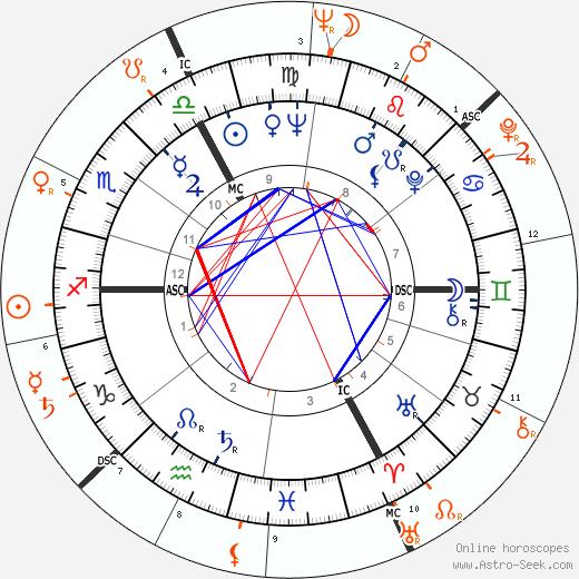 Horoscope Matching, Love compatibility: Brigitte Bardot and Jean-Louis Trintignant