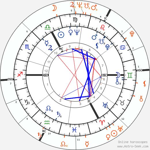 Horoscope Matching, Love compatibility: Brigitte Bardot and Jean-Paul Belmondo