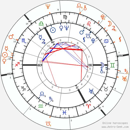 Horoscope Matching, Love compatibility: Brigitte Bardot and Jimi Hendrix