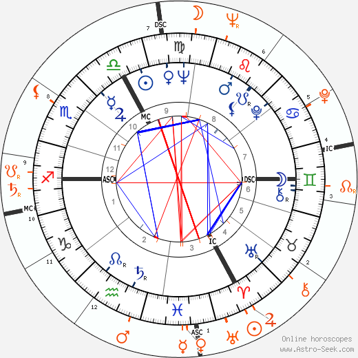 Horoscope Matching, Love compatibility: Brigitte Bardot and Serge Gainsbourg
