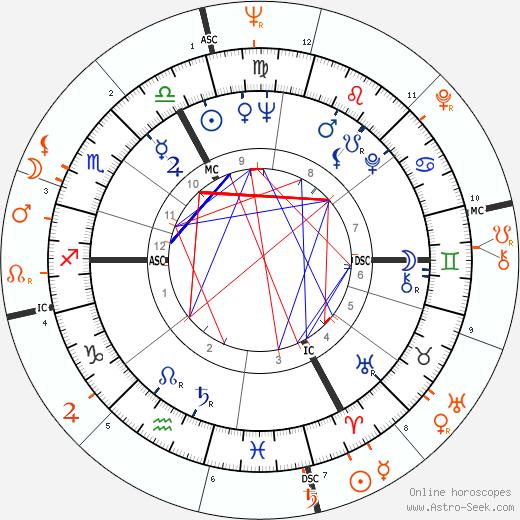 Horoscope Matching, Love compatibility: Brigitte Bardot and Warren Beatty