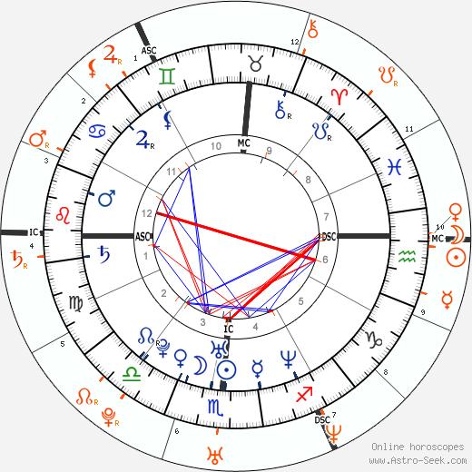 Horoscope Matching, Love compatibility: Brittany Murphy and Ashton Kutcher