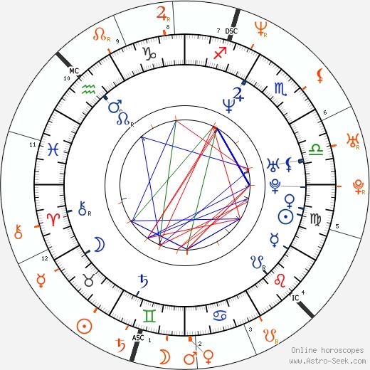 Horoscope Matching, Love compatibility: Brooke Burke-Charvet and David Charvet