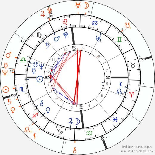 Horoscope Matching, Love compatibility: Bruce Jenner and Kris Kardashian