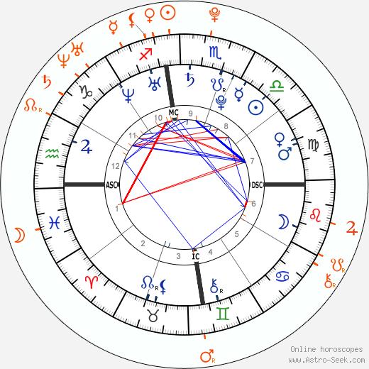 Horoscope Matching, Love compatibility: Bruno Mars and Rita Ora