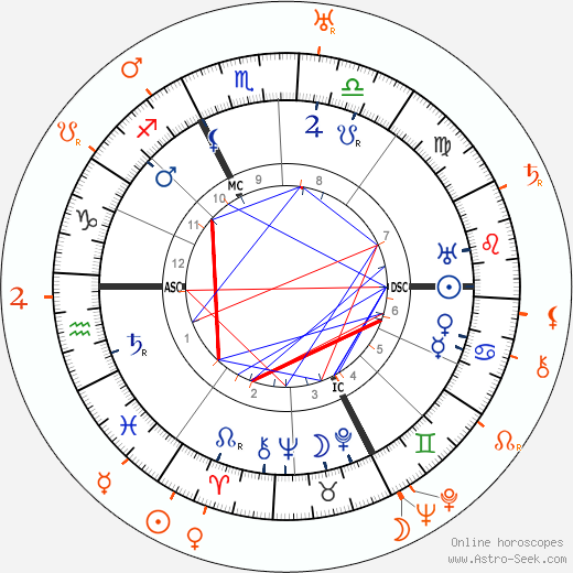 Horoscope Matching, Love compatibility: Carl Gustav Jung and Jolande Jacobi