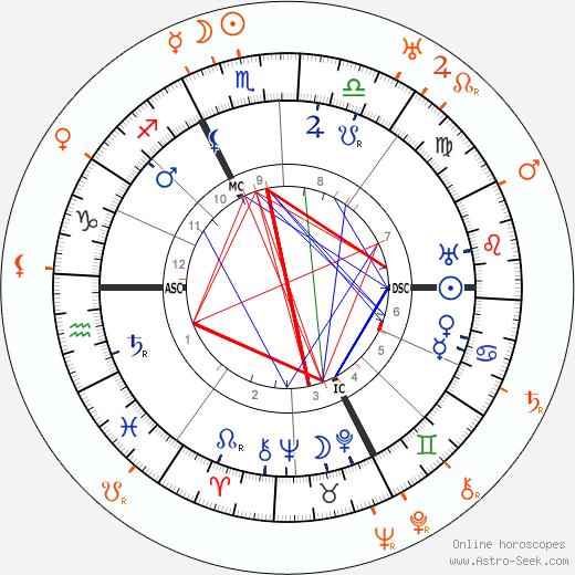 Horoscope Matching, Love compatibility: Carl Gustav Jung and Sabina Spielrein