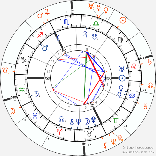 Horoscope Matching, Love compatibility: Carl Gustav Jung and Toni Wolff
