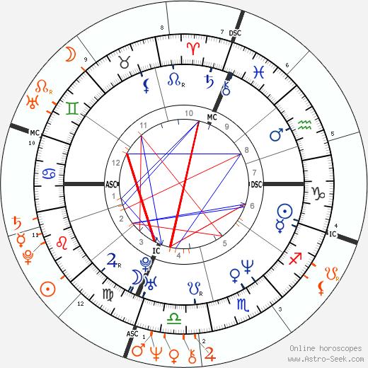 Horoscope Matching, Love compatibility: Carla Bruni and Laurent Fabius