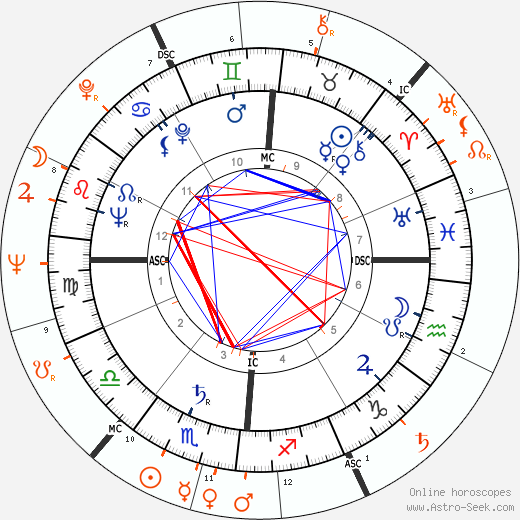 Horoscope Matching, Love compatibility: Carlo Di Palma and Monica Vitti