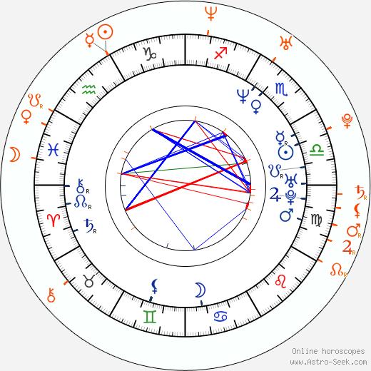 Horoscope Matching, Love compatibility: Carlos Marín and Kim Sharma