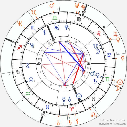 Horoscope Matching, Love compatibility: Carmen Electra and Dave Navarro