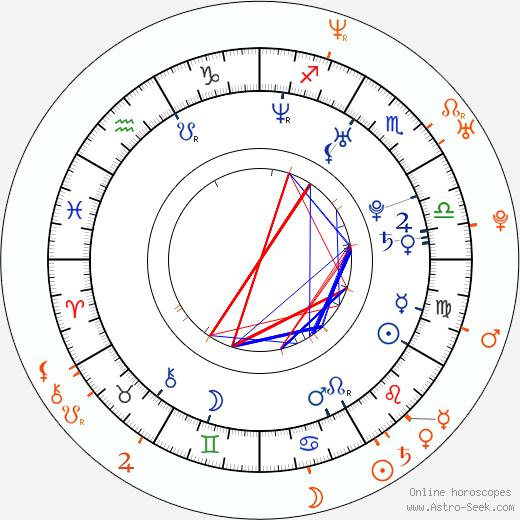 Horoscope Matching, Love compatibility: Carmen Luvana and Nikita Denise