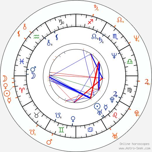 Horoscope Matching, Love compatibility: Carol Leifer and Paul Reiser