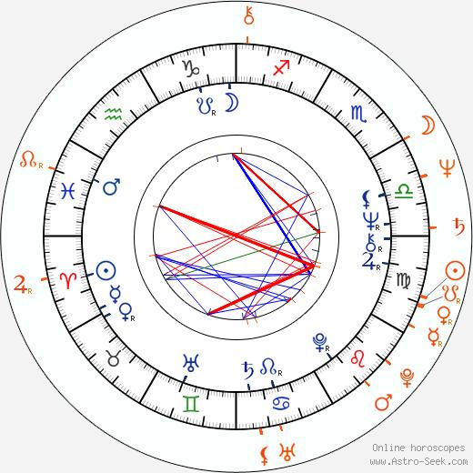 Horoscope Matching, Love compatibility: Caroline McWilliams and Michael Keaton