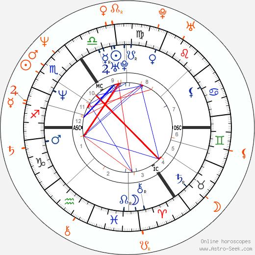 Horoscope Matching, Love compatibility: Catherine Zeta-Jones and Paul McGann