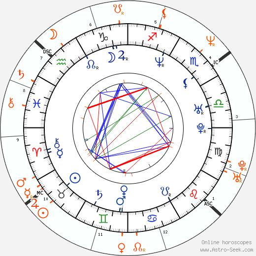 Horoscope Matching, Love compatibility: Celeste and Rocco Siffredi