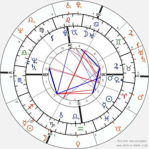 Horoscope Matching, Love compatibility: Chaka Khan and Maurice White