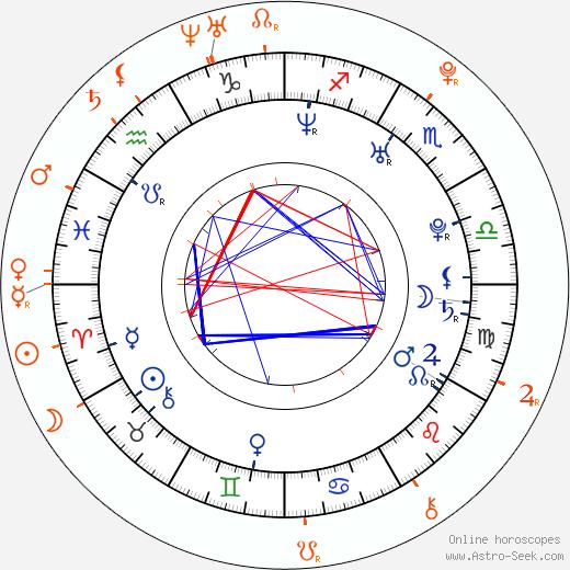Horoscope Matching, Love compatibility: Channing Tatum and Alexa Nikolas