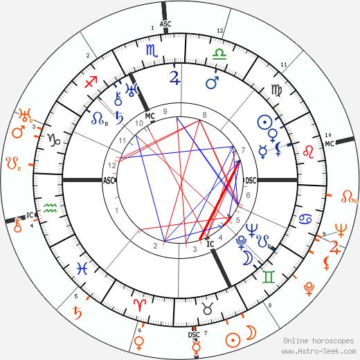Horoscope Matching, Love compatibility: Charles Boyer and Katharine Hepburn