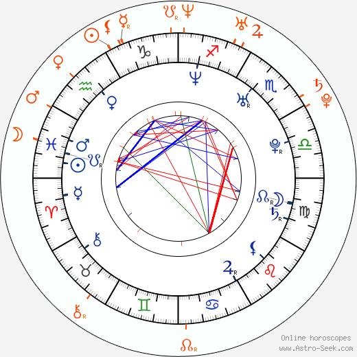 Horoscope Matching, Love compatibility: Charles Porter and Samantha Mumba