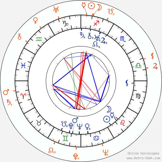 Horoscope Matching, Love compatibility: Charles Vidor and Karen Morley