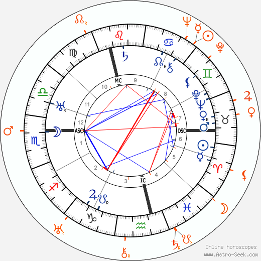 Horoscope Matching, Love compatibility: Charlie Chaplin and Georgia Hale