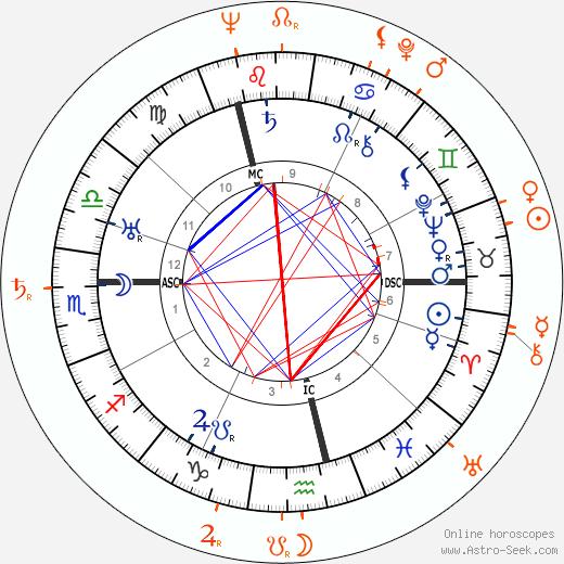 Horoscope Matching, Love compatibility: Charlie Chaplin and Oona Chaplin