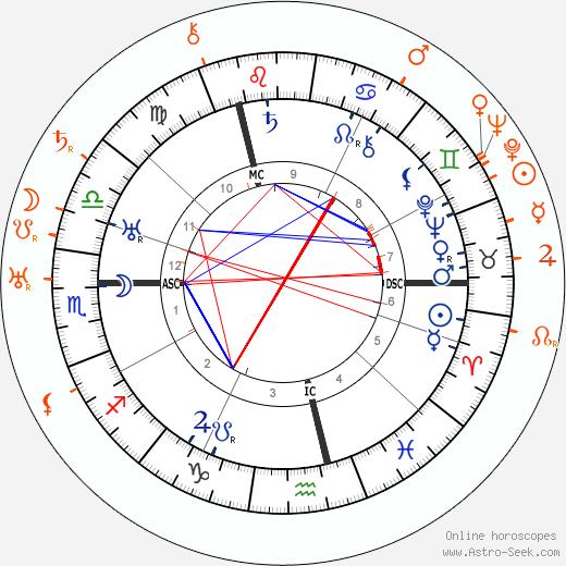Horoscope Matching, Love compatibility: Charlie Chaplin and Peggy Hopkins Joyce