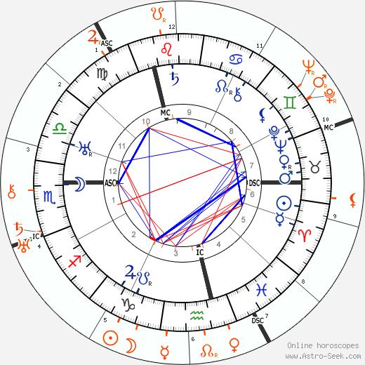 Horoscope Matching, Love compatibility: Charlie Chaplin and Pola Negri
