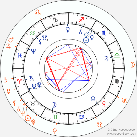 Horoscope Matching, Love compatibility: Charlotte Garrigue Masaryk and Alice Masaryková