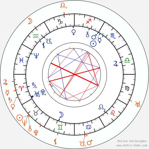 Horoscope Matching, Love compatibility: Charlotte Garrigue Masaryk and Herbert Masaryk