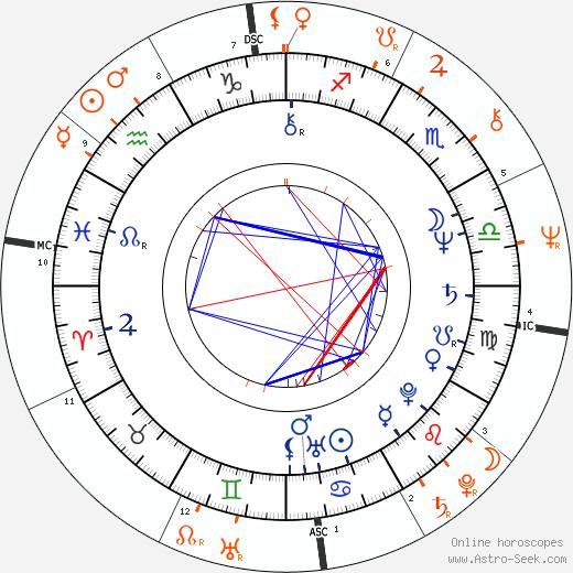Horoscope Matching, Love compatibility: Cheryl Ladd and David Ladd