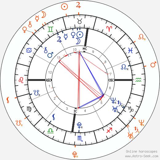 Horoscope Matching, Love compatibility: Chris Brown and Karrueche Tran