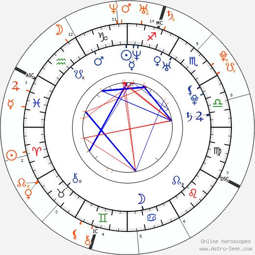 Horoscope Matching, Love compatibility: Chris Carmack and Amanda Bynes