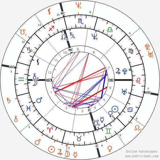 Horoscope Matching, Love compatibility: Chris Isaak and Caroline Rhea