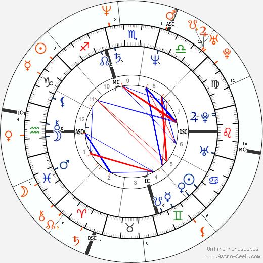 Horoscope Matching, Love compatibility: Chris Isaak and Helena Christensen