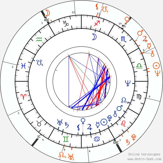 Horoscope Matching, Love compatibility: Chris Sarandon and Susan Sarandon