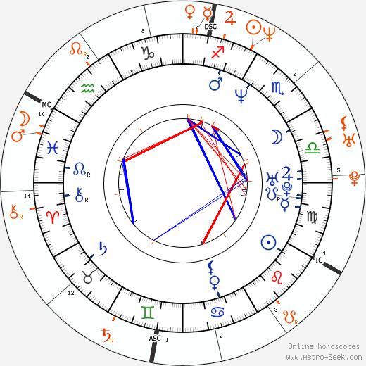 Horoscope Matching, Love compatibility: Christian Slater and Christina Applegate