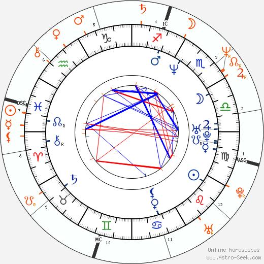 Horoscope Matching, Love compatibility: Christian Slater and Sharon Stone