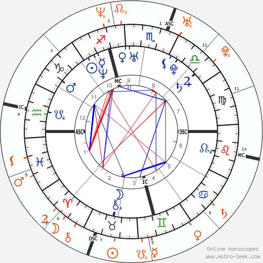 Horoscope Matching, Love compatibility: Christina Aguilera and Enrique Iglesias